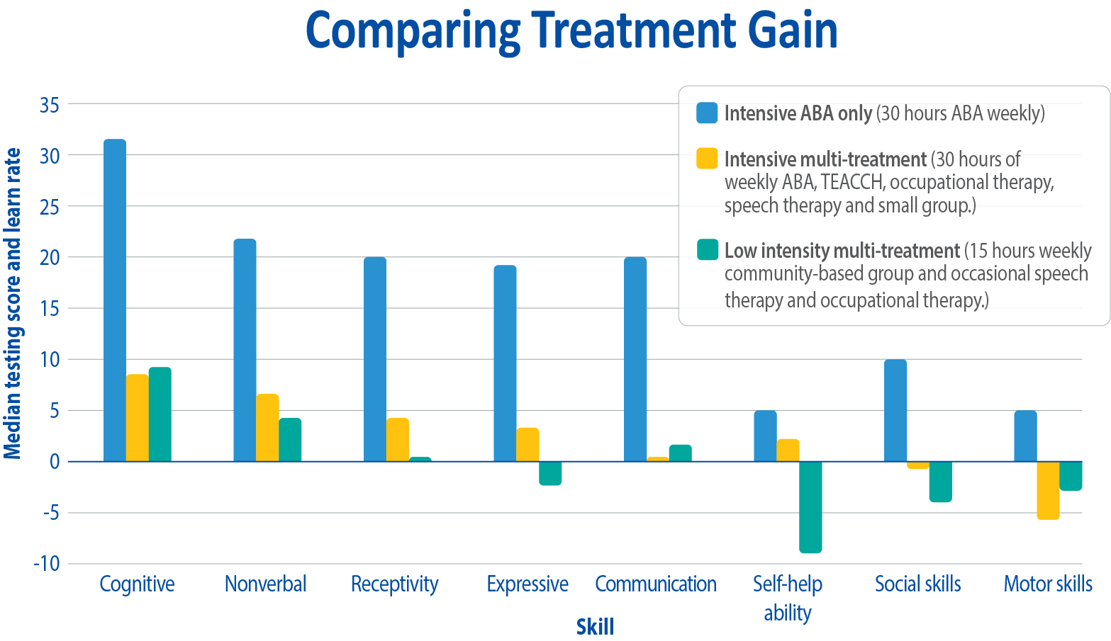 aba-comparing-treatment-gain-english