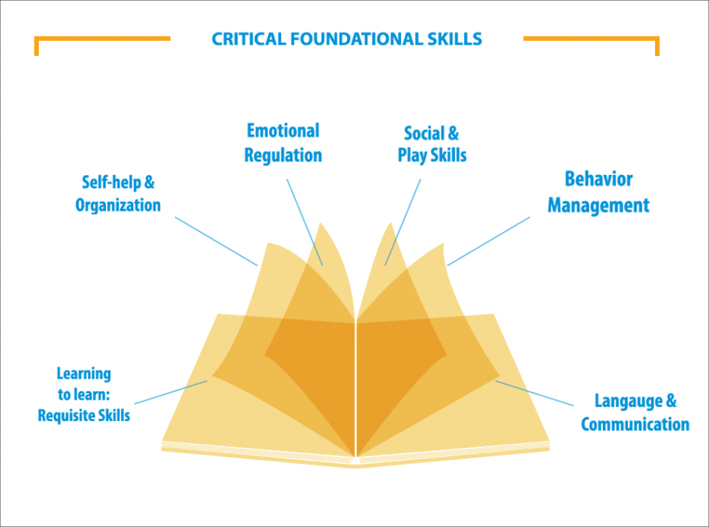 autism-partnership-aba-treatment-critical-foundation-skills-english-1024x762
