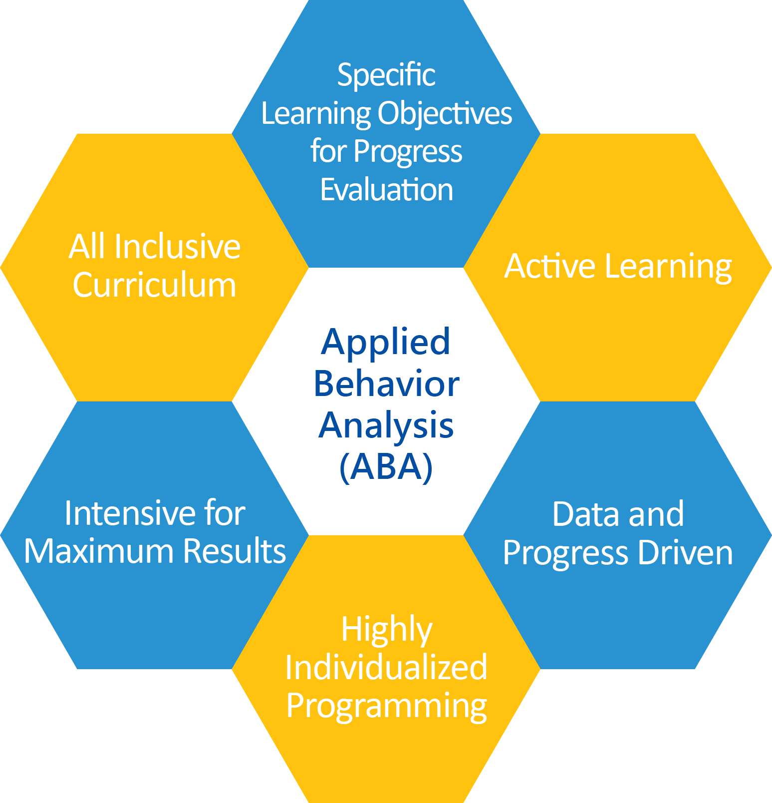 autism-partnership-effectiveness-aba-chart-english